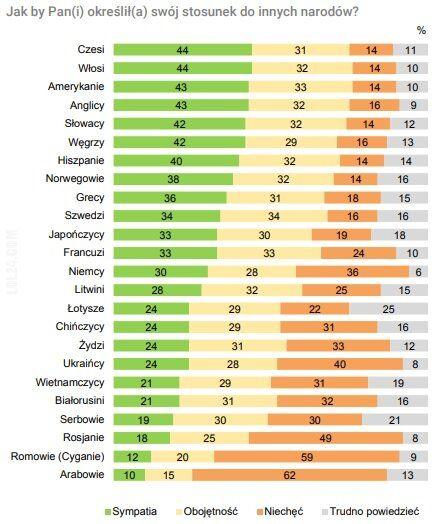 polityczna : Coroczny pomiar ksenofobii (2019)