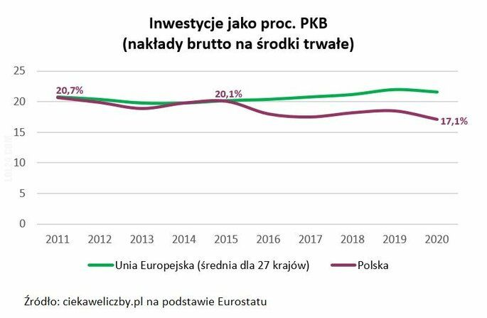 polityka : Ciekawe liczby - Prognostyk gospodarczy