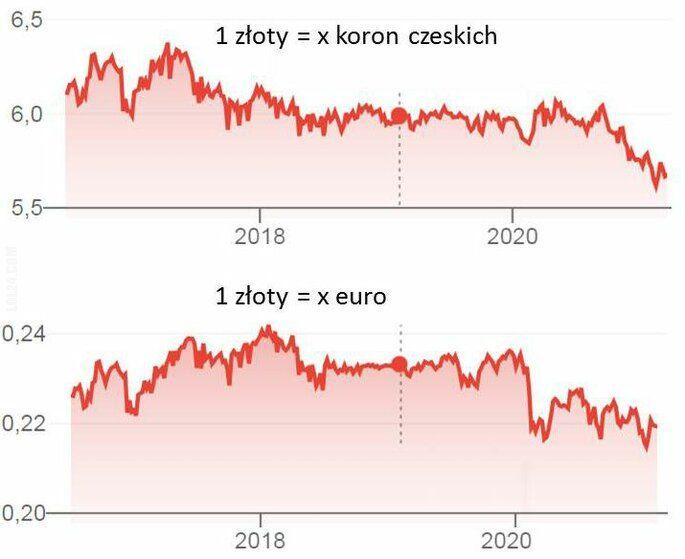 ciekawostka : Kursy walut