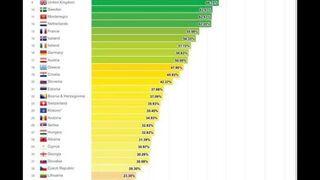 Najbardziej homofobiczny kraj w Unii Europejskiej