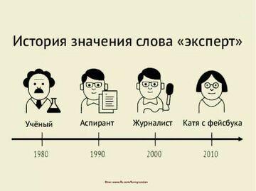 Ewolucja słowa ekspert