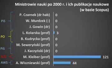 Ministrowie nauki polskiej