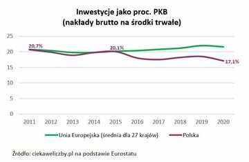 Ciekawe liczby - Prognostyk gospodarczy
