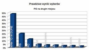 Prawdziwe wyniki wyborów parlamentarnych 2015