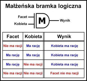 Małżeńska bramka logiczna