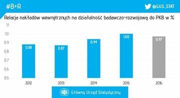 Unia wydaje na badania i rozwój 2 proc. PKB. Polska – 0,97 proc.