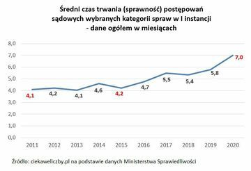 Ile trwają postępowania sądowe w Polsce?